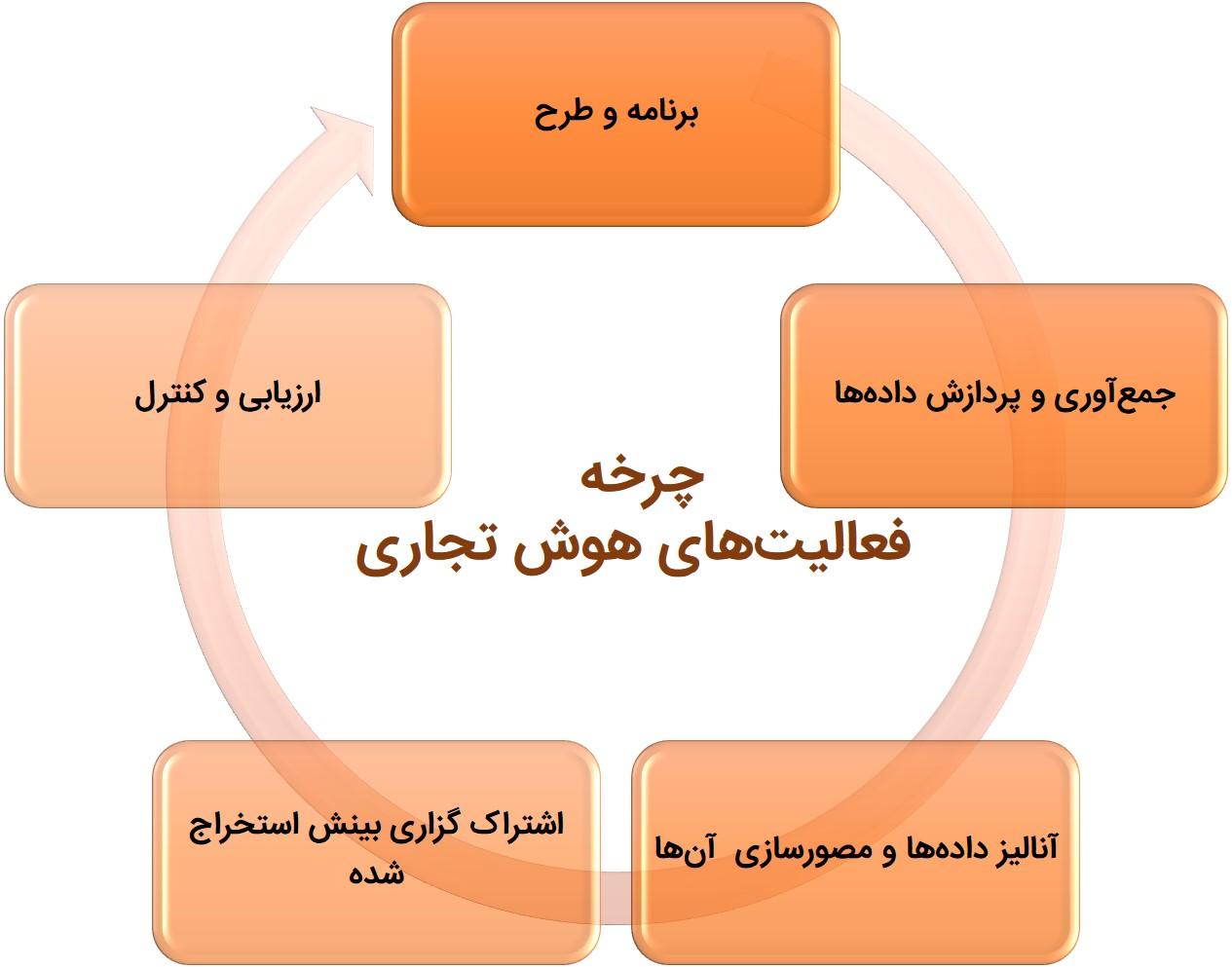 چرخه فعالیت های هوش تجاری