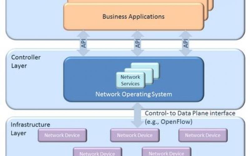 لایه های SDN