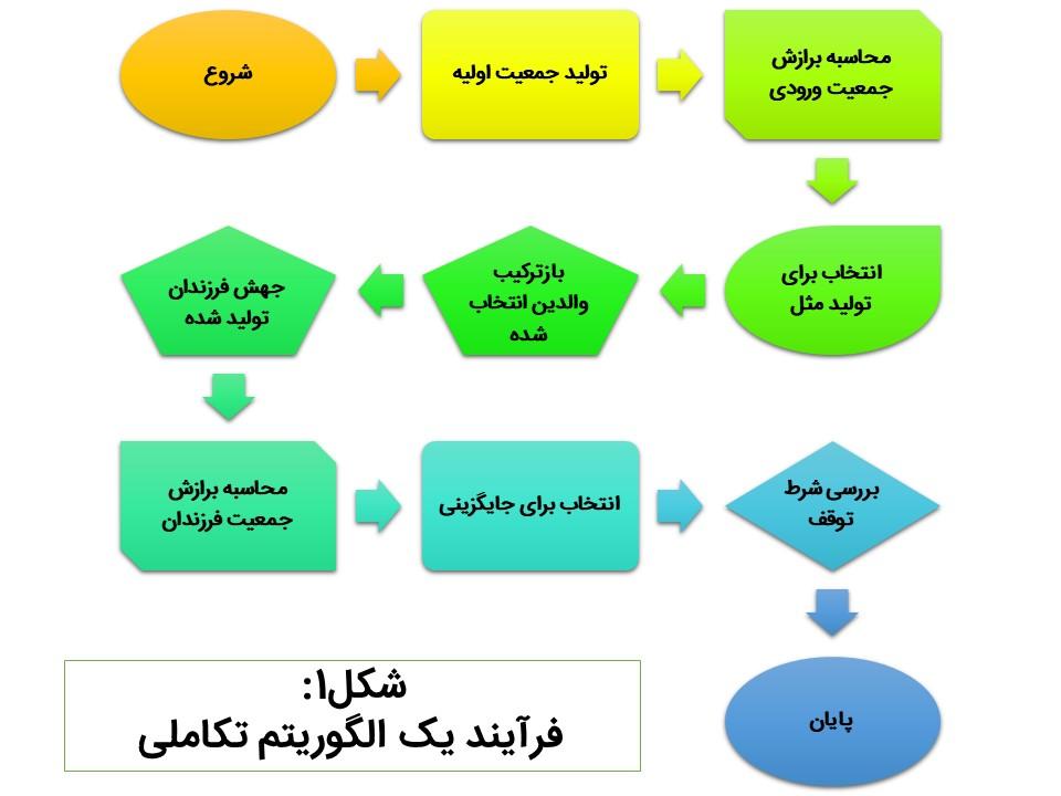 مراحل ایجاد یک الگوریتم تکاملی
