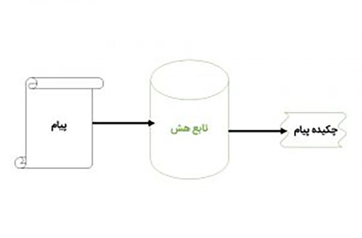 ساختار یک تابع هش