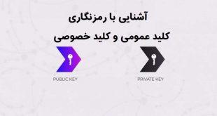 رمزنگاری کلید عمومی و خصوصی